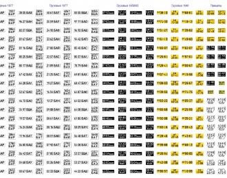 Набор декалей Номерные знаки СССР УФА (пожарные, грузовые, тракторы и прицепы) (200х140)